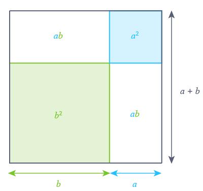 identités remarquables géométrie