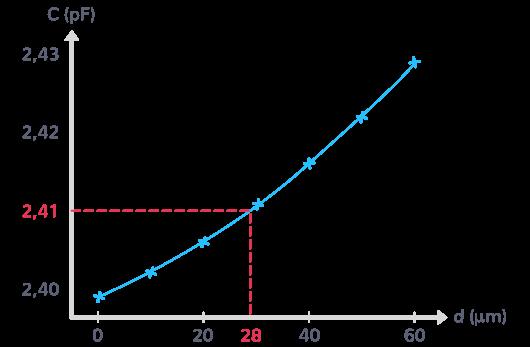 courbe étalonnage capteur déplacement capacitif mesurant capacité condensateur fonction déplacements connus