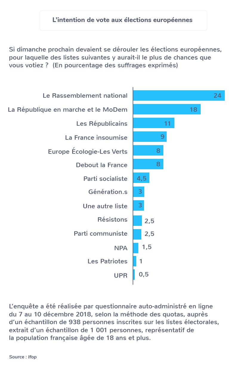 Intention de vote pour les européennes en 2018