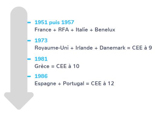 élargissement 1951-1986