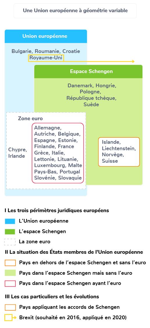 Une UE à géométrie variable