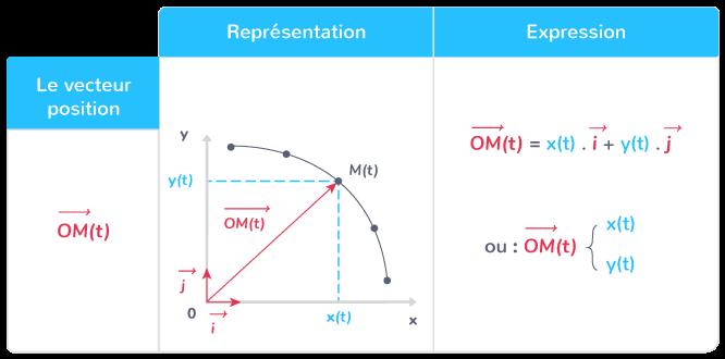 représentation expression vecteur position