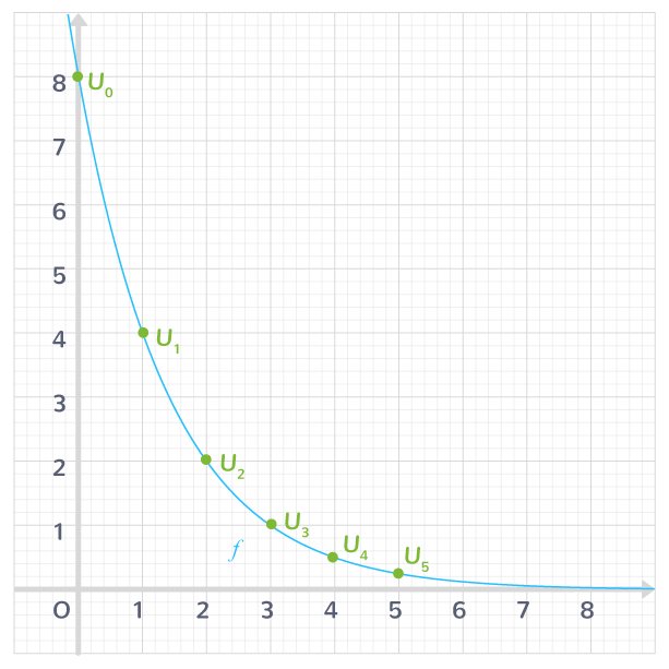 représentation graphique suite récurrence