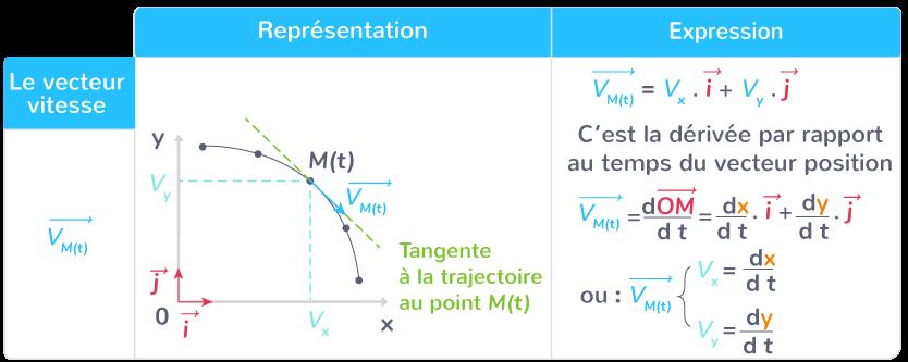 représentation expression vecteur vitesse