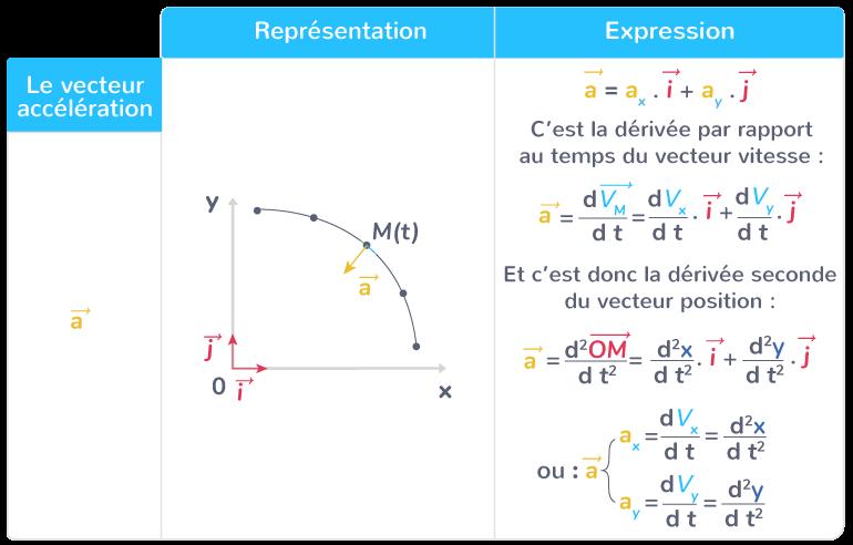 représentation expression vecteur accélération