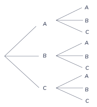 définition arbre de probabilité