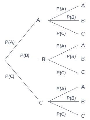 arbre de probabilité