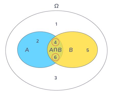 définition intersection événements