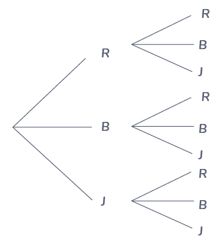 dessiner arbre probabilité