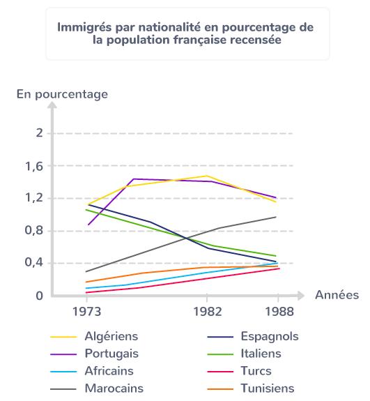 intégration immigrés tournant