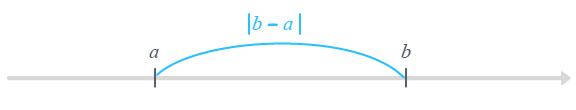 définition valeur absolue nombre réel