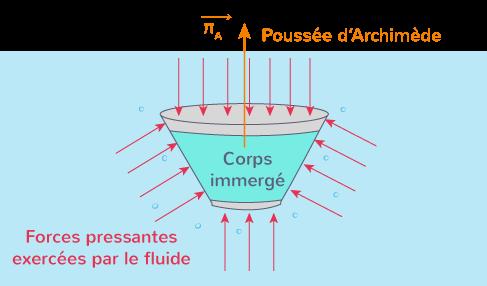 forces pressantes corps immergé