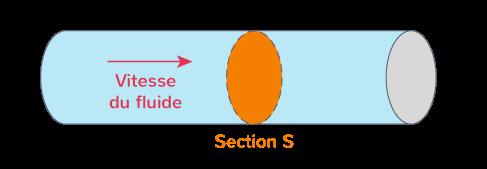 définition section écoulement