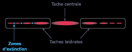Figure de diffraction obtenue avec un laser et une fente verticale