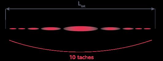 détermination largeur tache centrale