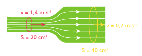 variation vitesse écoulement
