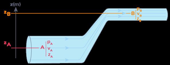 loi relation de Bernoulli