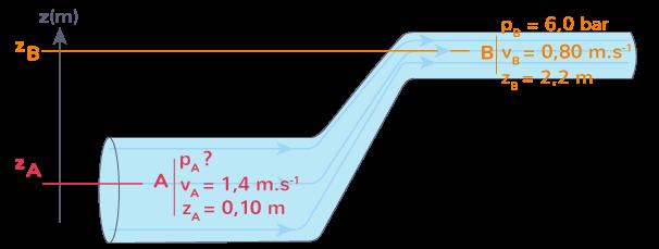 canalisation alimente eau potable habitation