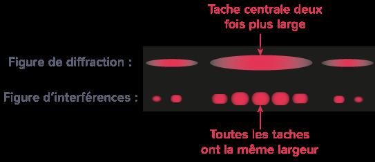 différencier figures diffraction interférences ondes lumineuses aide tache centrale