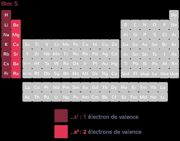 métaux bloc s classification périodique des éléments