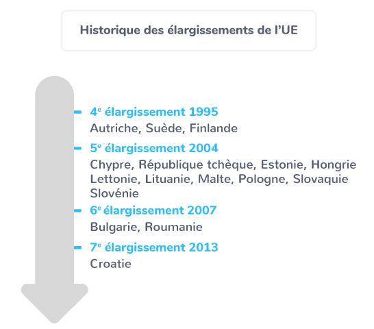 élargissement approfondissement Union européenne 1995 2013