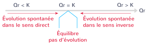 loi critère évolution spontanée système chimique
