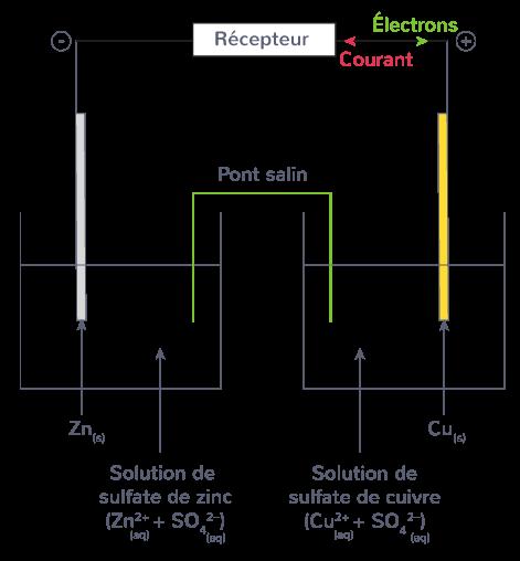 circulation électrons pile Daniell
