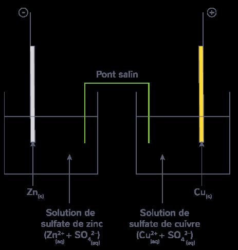 schéma pile Daniell