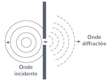 diffraction onde sonore porte