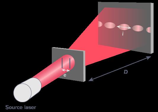 expérimentation observation interférences deux ondes lumineuses