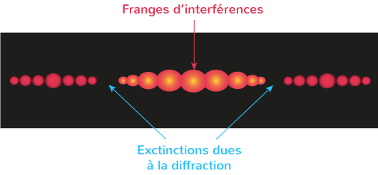extinctions dues diffraction dans figure interférences