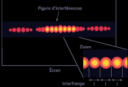 définition interfrance interférences