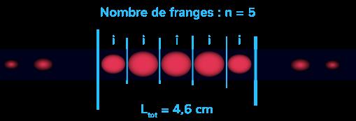 mesure interfrange interférences