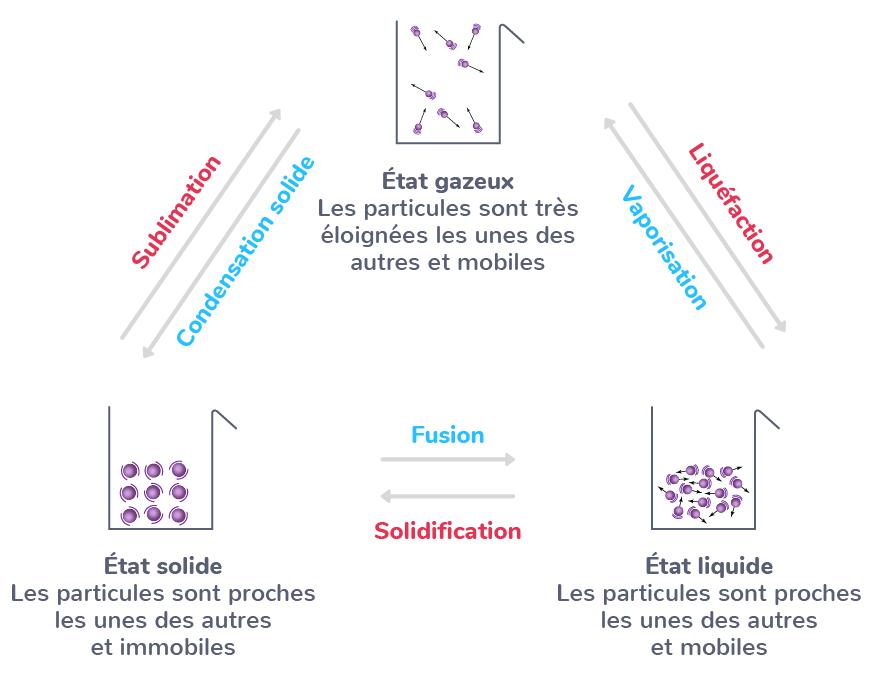 changement d'état réarrangement particules