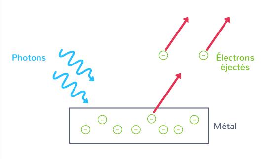 interprétation effet photoélectrique modèle photon