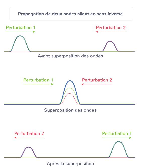 définition phénomène interférences