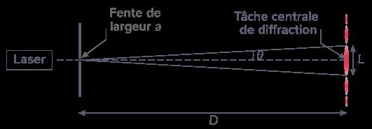 définition angle caractéristique diffraction