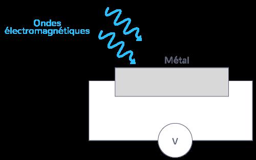 définition effet photoélectrique