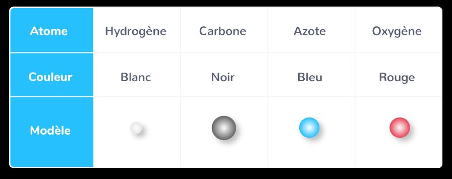 géométrie entités chimiques modèles moléculaires