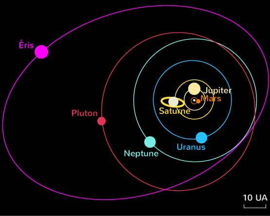 orbites astres système solaire