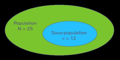 définition proportion sous-population