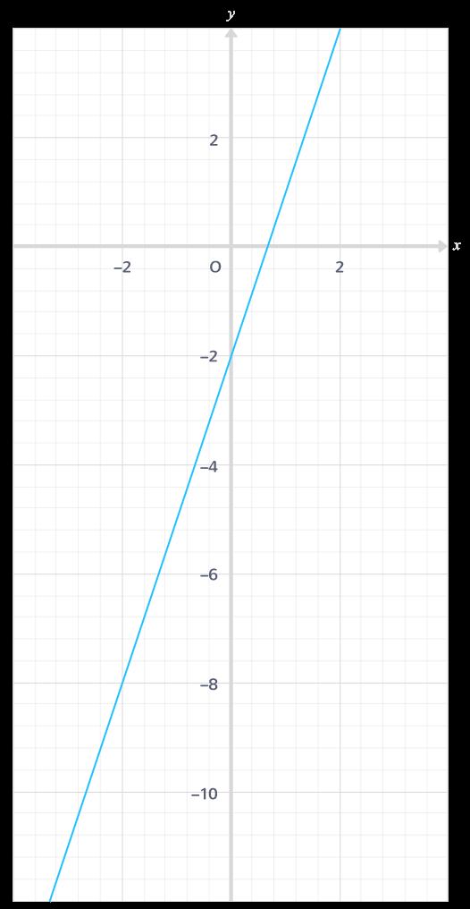 les fonctions définies sur un intervalle