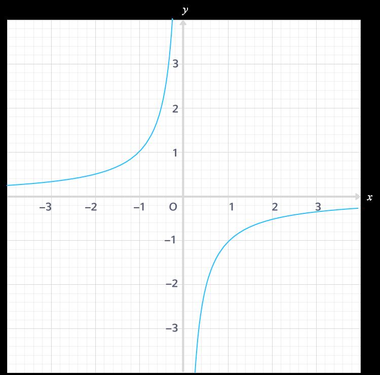 Courbe représentative de la fonction inverse