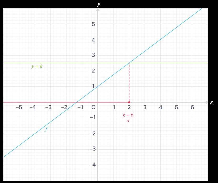 résolution équation fonction affine