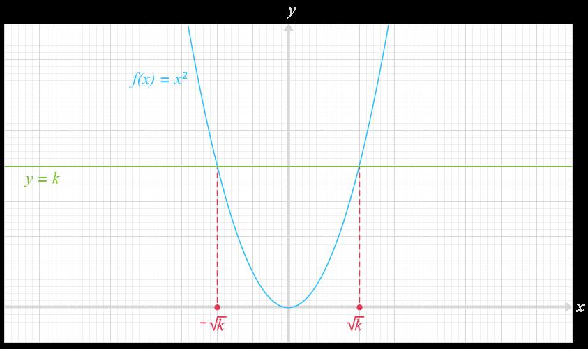 résolution équations avec la fonction carré