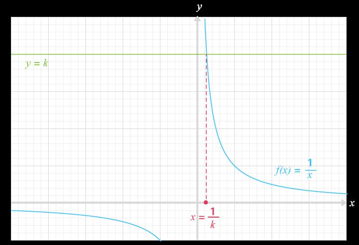 résolution équations avec la fonction inverse