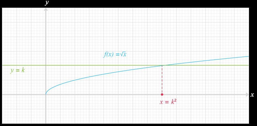 résolution équations avec la fonction racine carrée