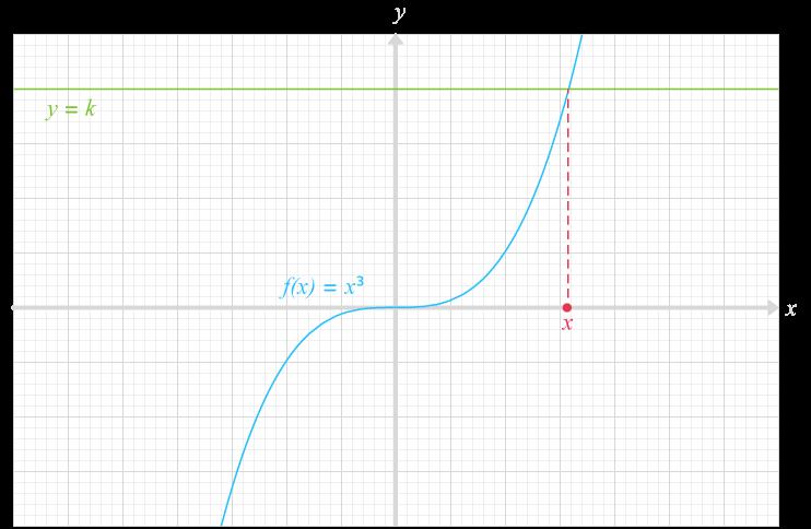 résolution équations avec la fonction cube