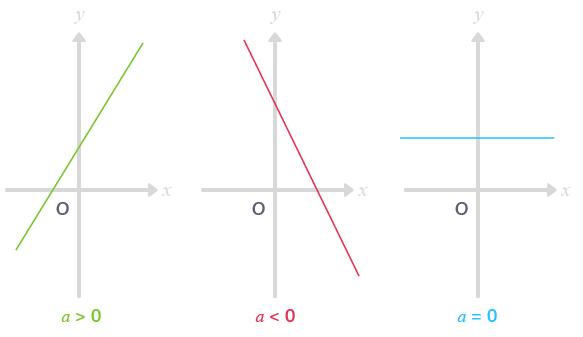 courbes représentatives fonctions affines