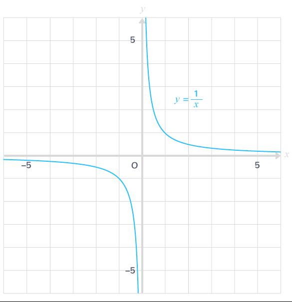 courbe représentative fonction inverse